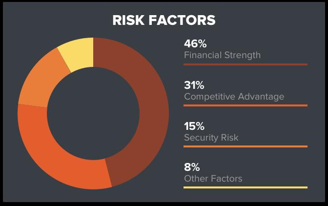 bsre-risk-factors
